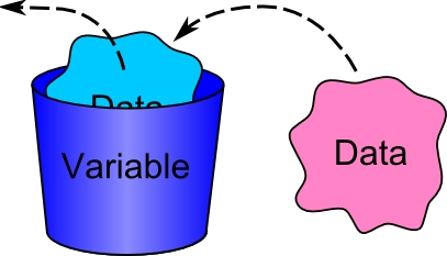 Programming basics : variables