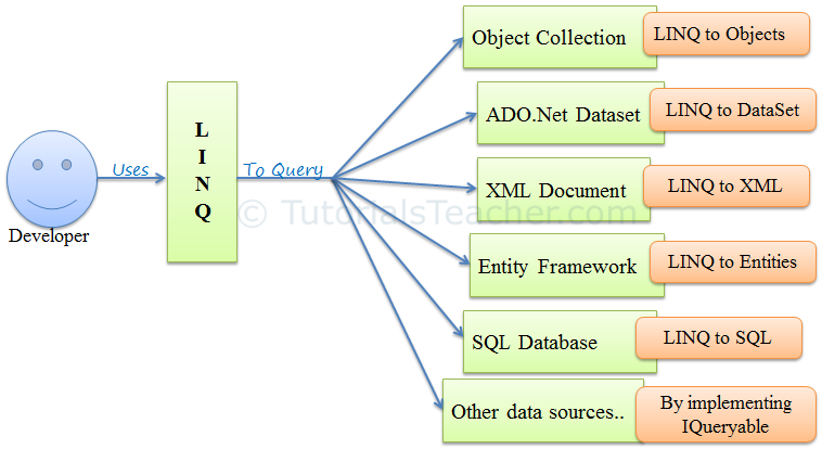 Tech Questions #4: Should I use ToArray/ToList in LINQ queries?